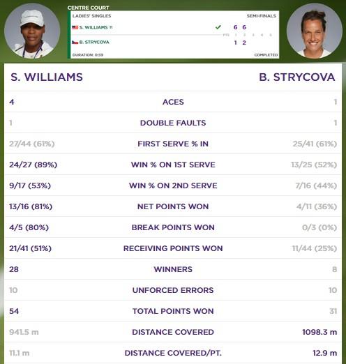 statistika zápasu Serena Williamsová - Barbora Strýcová